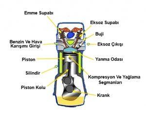 içten yanmalı motor